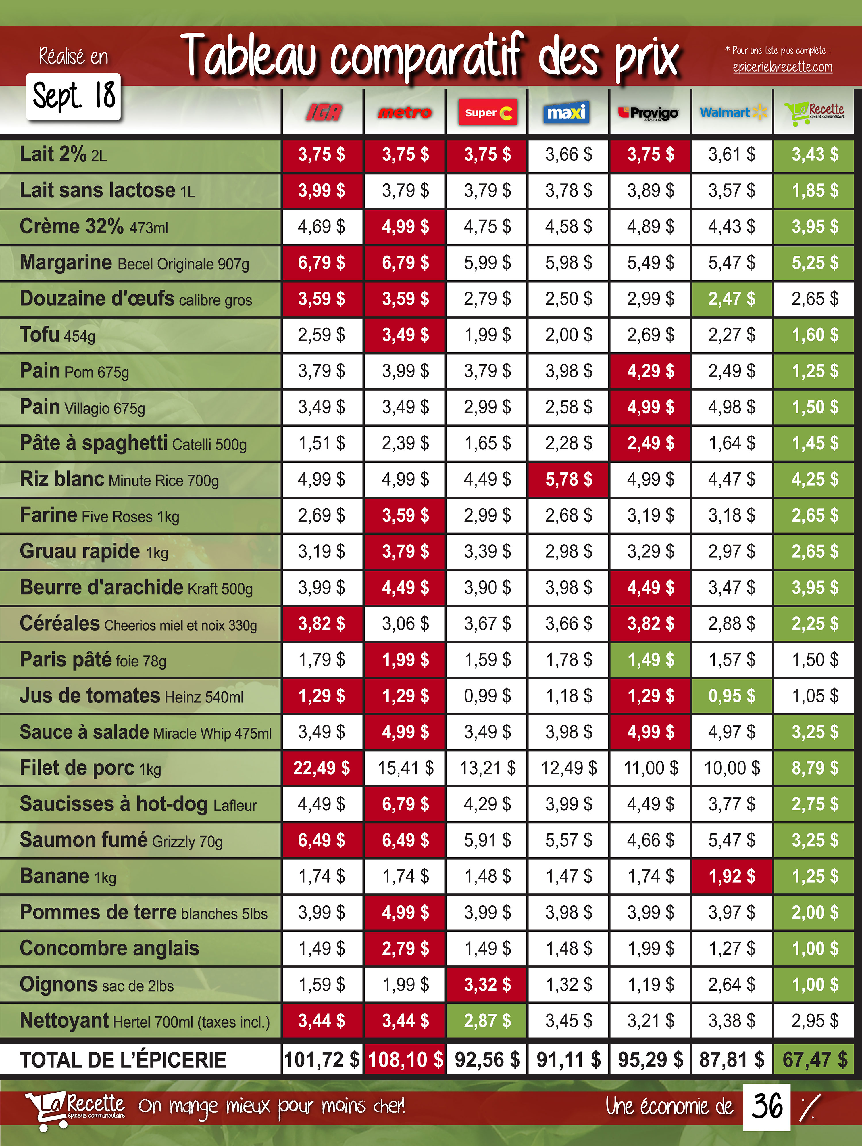 Tableau de comparaison de prix